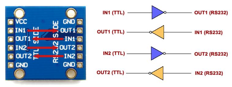 AK-232 Signal Directions