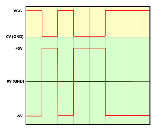 Difference between TTL and RS232 signals