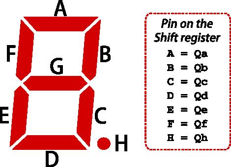 Seven segments - Shift register
