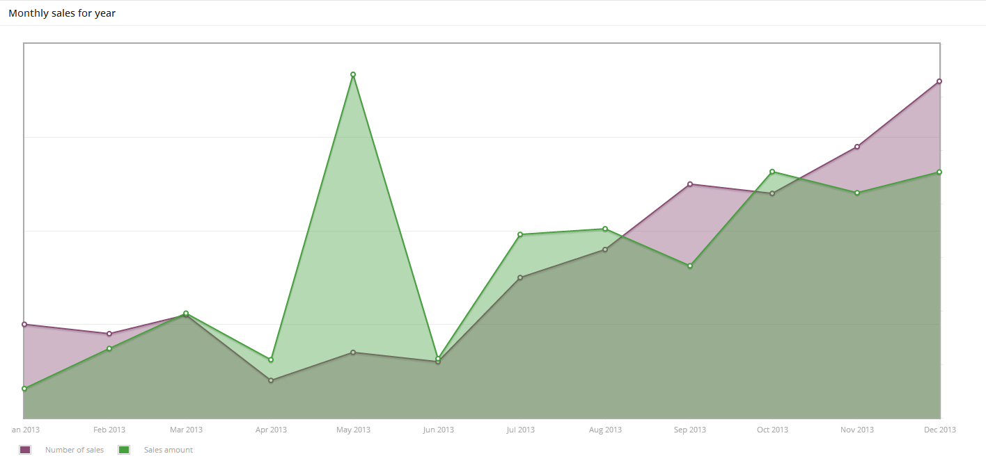 2013 Graph