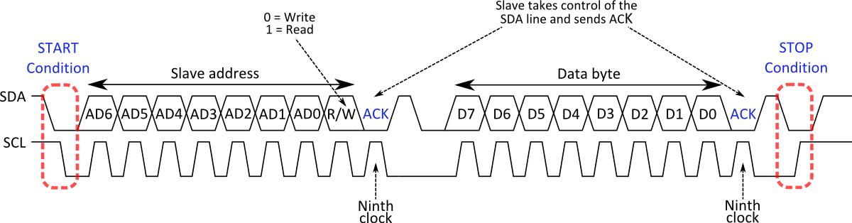 I2C Transaction