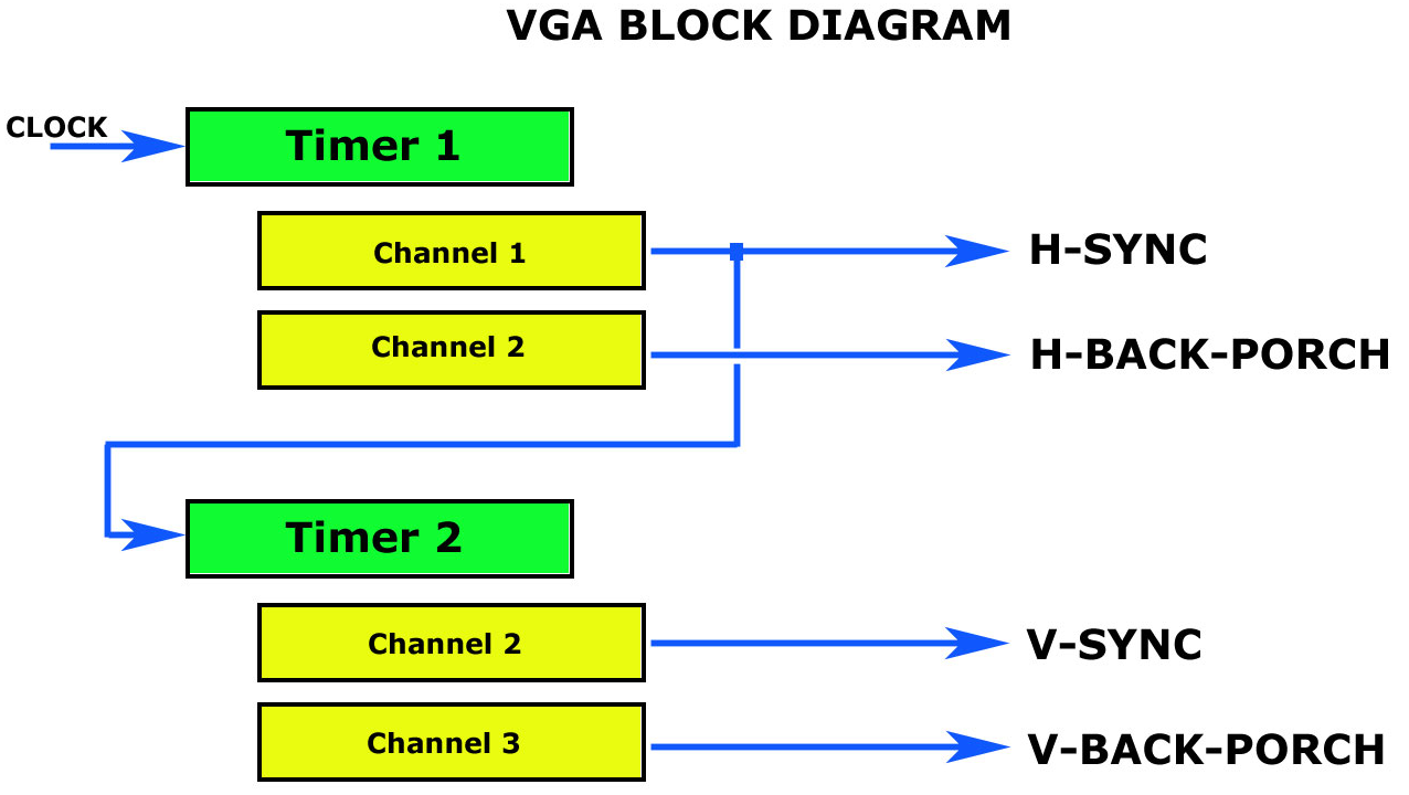 VGA output using a 36-pin STM32 | Artekit